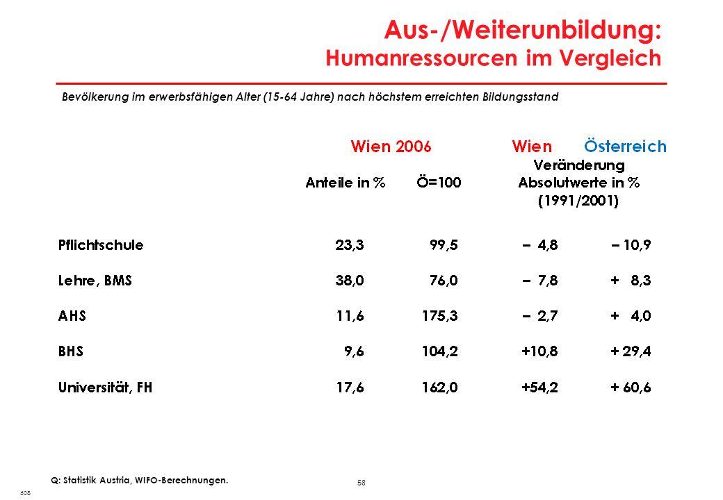 58 Aus-/Weiterunbildung: Humanressourcen im Vergleich 608 Q: Statistik Austria, WIFO-Berechnungen. Bevölkerung im erwerbsfähigen Alter (15-64 Jahre) n