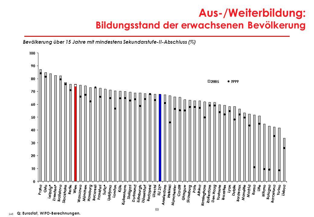 59 Aus-/Weiterbildung: Bildungsstand der erwachsenen Bevölkerung 248 Bevölkerung über 15 Jahre mit mindestens Sekundarstufe-II-Abschluss (%) Q: Eurost