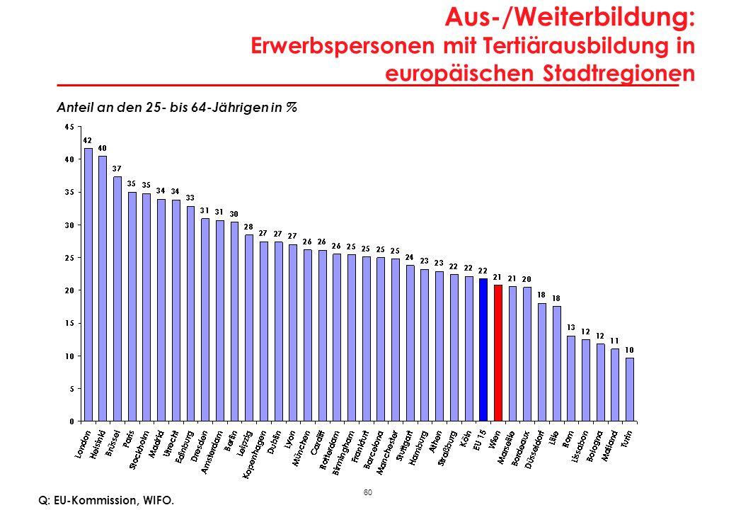 60 Aus-/Weiterbildung: Erwerbspersonen mit Tertiärausbildung in europäischen Stadtregionen Anteil an den 25- bis 64-Jährigen in % Q: EU-Kommission, WI