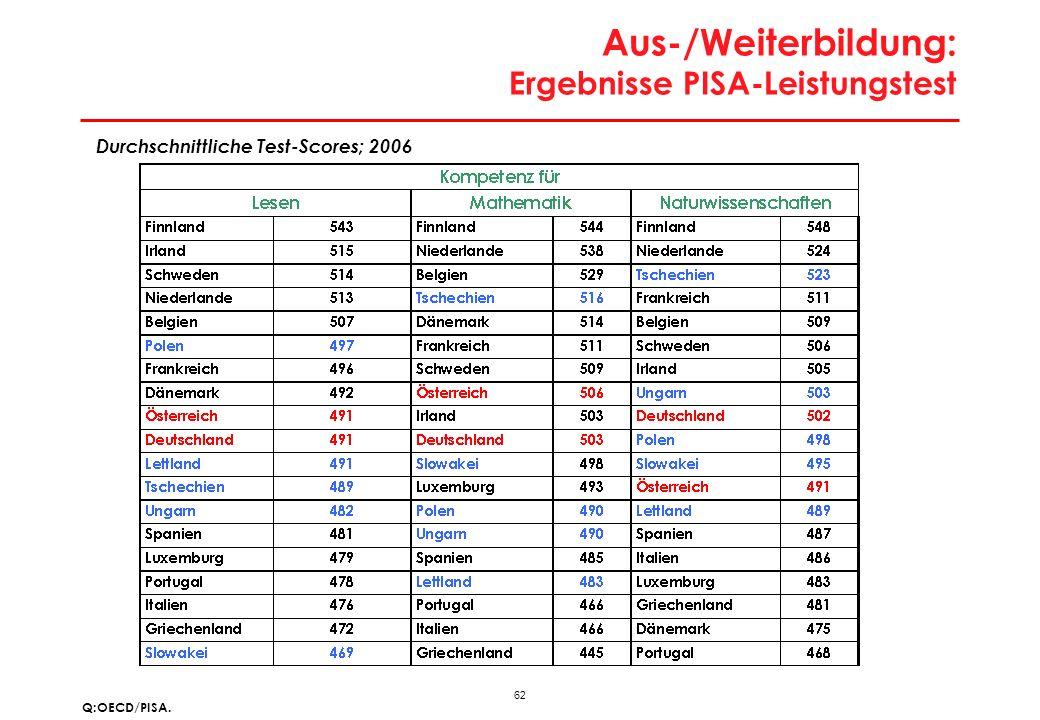 62 Aus-/Weiterbildung: Ergebnisse PISA-Leistungstest Q:OECD/PISA. Durchschnittliche Test-Scores; 2006