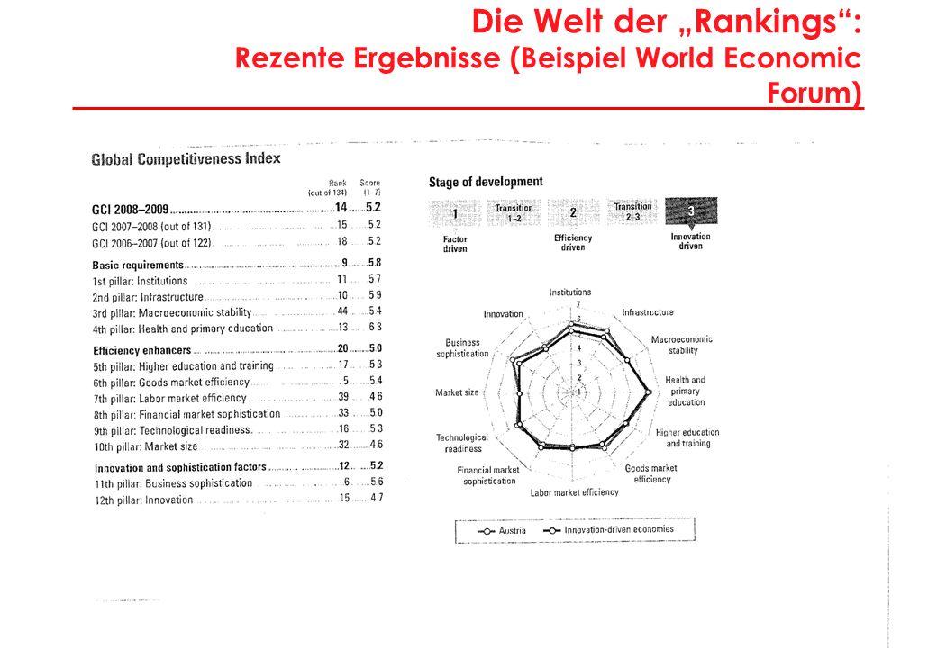 7 Die Welt der Rankings: Rezente Ergebnisse (Beispiel World Economic Forum)