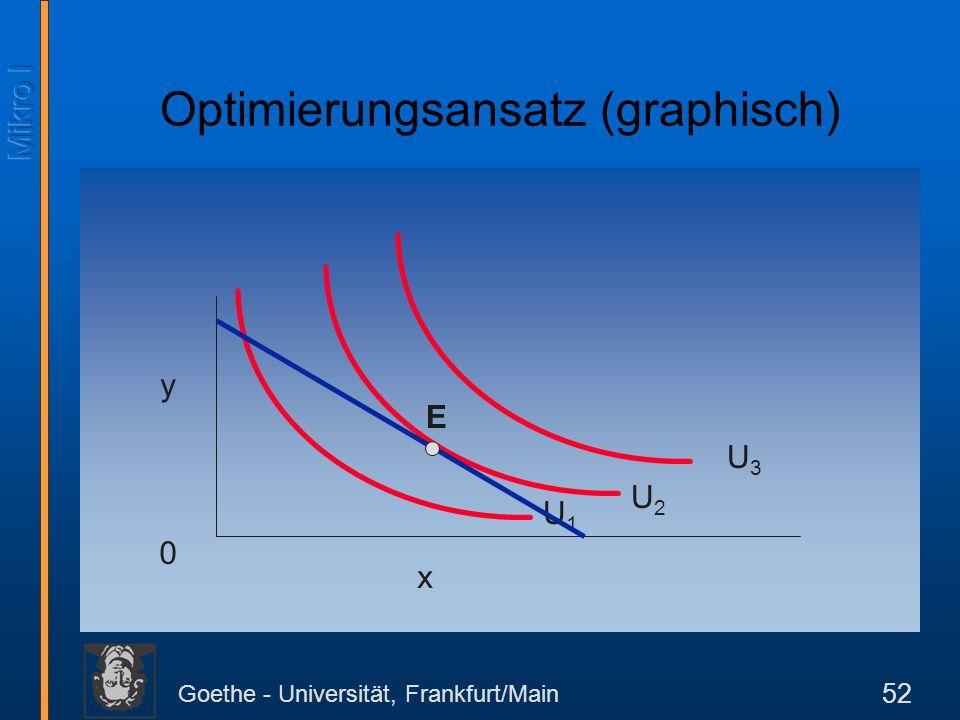 Goethe - Universität, Frankfurt/Main 52 Optimierungsansatz (graphisch) y x 0 U1U1 U2U2 U3U3 E