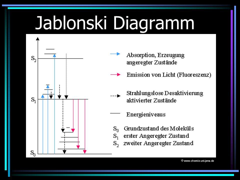 Jablonski Diagramm www.chemie.uni-jena.de