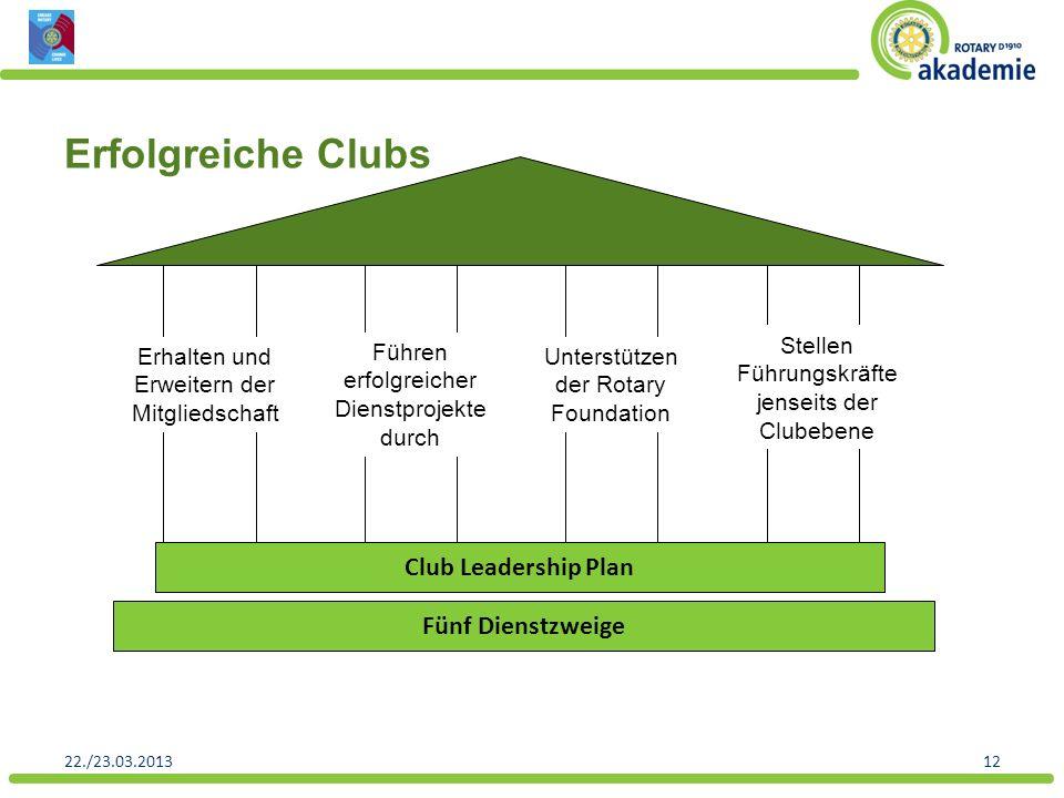 22./23.03.201312 Club Leadership Plan Fünf Dienstzweige Erhalten und Erweitern der Mitgliedschaft Führen erfolgreicher Dienstprojekte durch Unterstütz