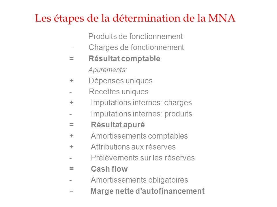 Les étapes de la détermination de la MNA Produits de fonctionnement - Charges de fonctionnement = Résultat comptable Apurements: + Dépenses uniques -