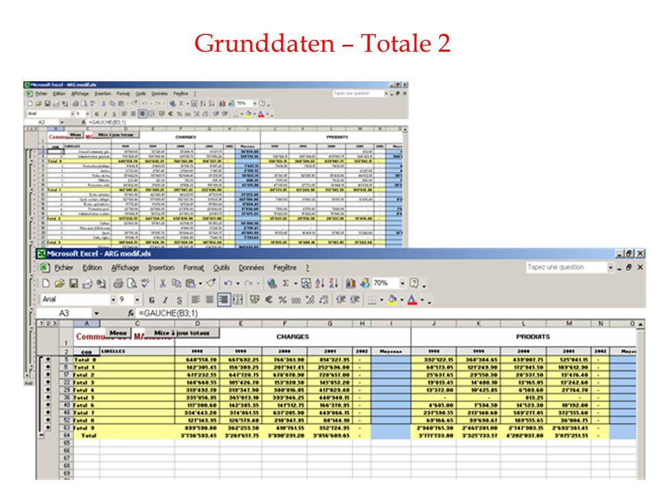 Grunddaten – Totale 2
