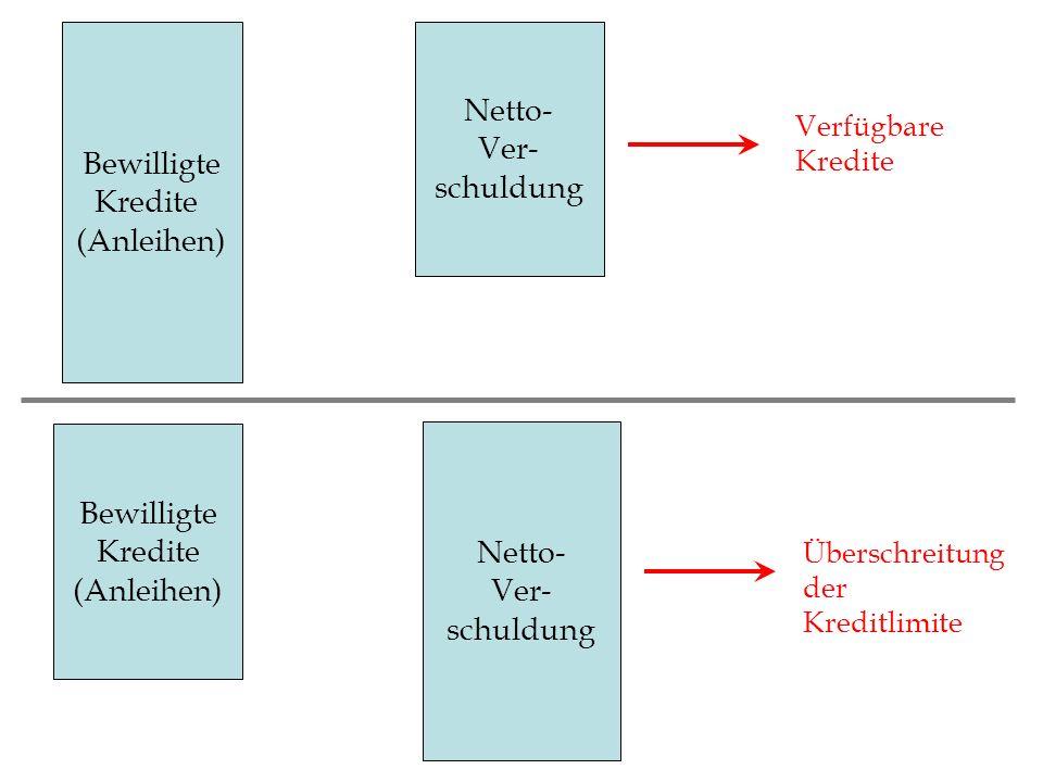 Bewilligte Kredite (Anleihen) Netto- Ver- schuldung Verfügbare Kredite Netto- Ver- schuldung Bewilligte Kredite (Anleihen) Überschreitung der Kreditli