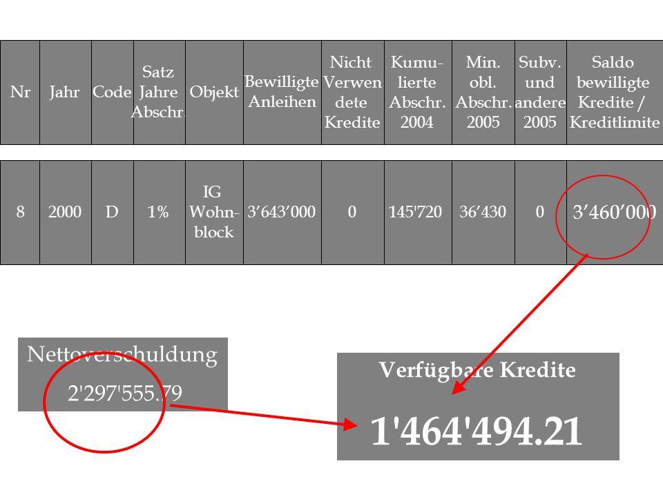 NrJahrCode Satz Jahre Abschr. Objekt 3643000 Nicht Verwen dete Kredite Subv. und andere 2005 Saldo bewilligte Kredite / Kreditlimite 82000D1% IG Wohn-