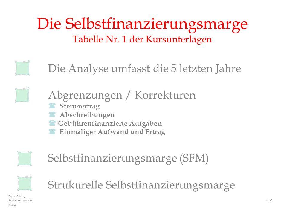 Die Selbstfinanzierungsmarge Tabelle Nr. 1 der Kursunterlagen Die Analyse umfasst die 5 letzten Jahre Abgrenzungen / Korrekturen Steuerertrag Abschrei