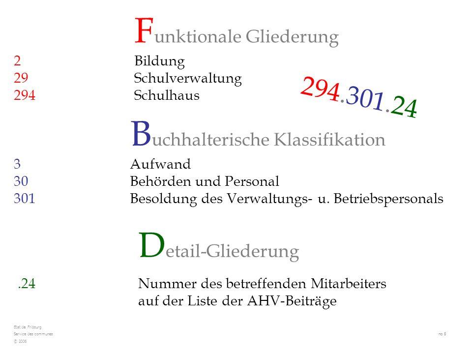 Haushaltsgleichgewicht, gesetzliche Grundlagen und anwendbare Grundsätze Budgetierungsprozess, Ablauf der verschiedenen Phasen, praktische Beispiele Abstimmungsverfahren beim Voranschlag Finanzplan Der Voranschlag, seine Kontrolle sowie der Finanzplan Etat de Fribourg Service des communes no 19 © 2006 3