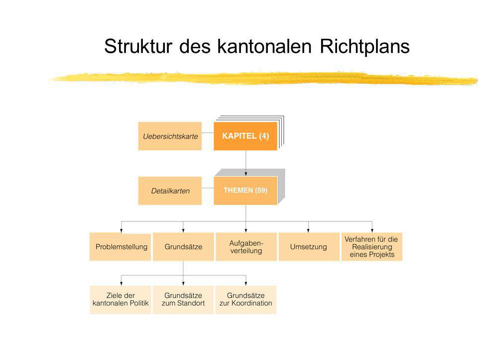 Struktur des kantonalen Richtplans