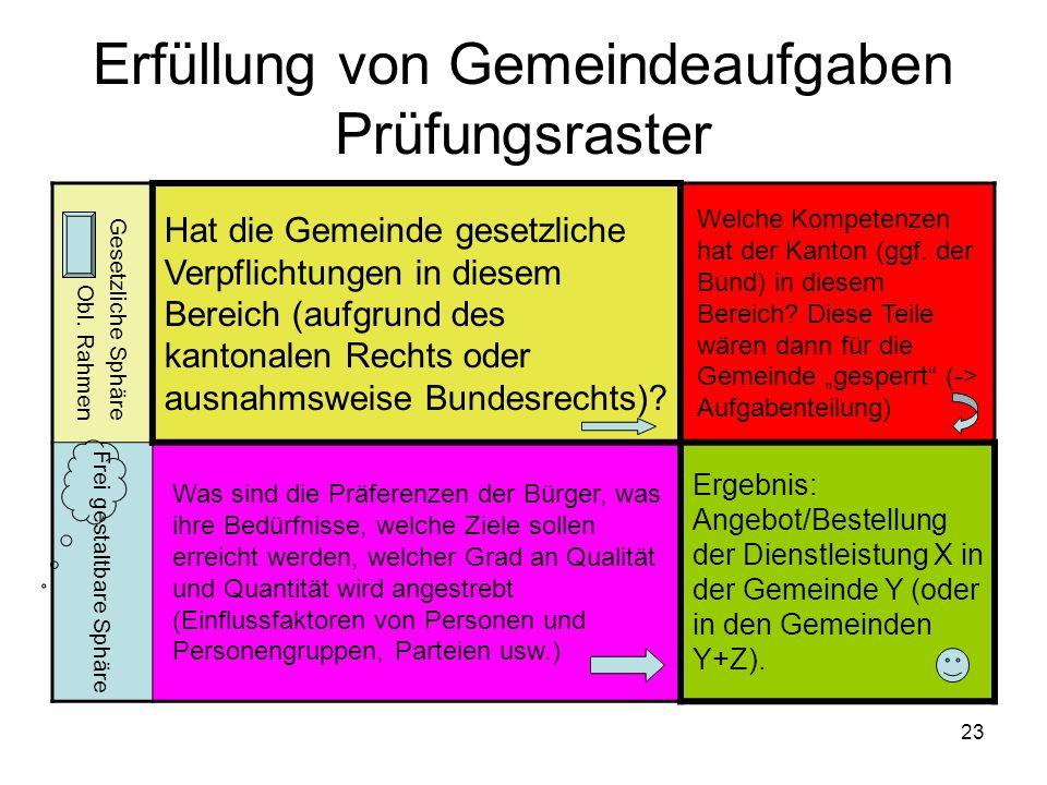 23 Erfüllung von Gemeindeaufgaben Prüfungsraster Gesetzliche Sphäre Obl.