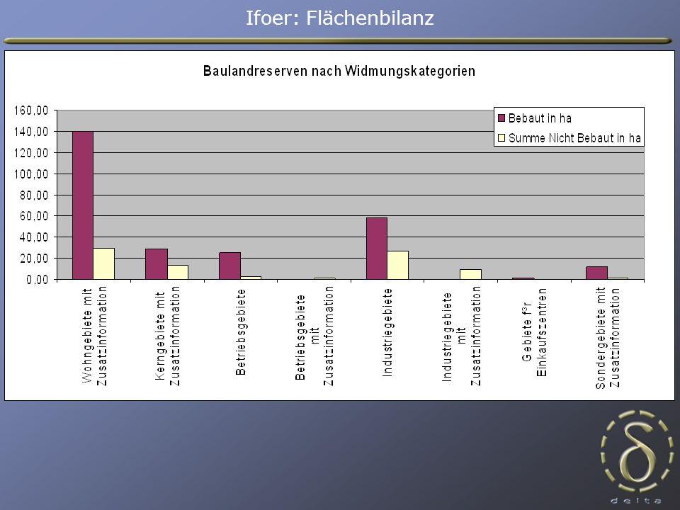 Gesamt Bebau tSumme Nicht BebautSumme derNicht Bebaut/Baubewilligung in ha Baulandreserve in %vorhanden in ha Wohngebiete mit Zusatzinformation169,3139,729,717,5%3,89 Kerngebiete mit Zusatzinformation41,828,313,532,4%2,47 Zwischensumme:211,2168,043,220,5%6,36 Betriebsgebiete27,425,12,48,7%1,30 Betriebsgebiete mit Zusatzinformation0,80,00,8100,0%0,00 Betriebsgebietssumme:28,225,13,111,1%1,30 Industriegebiete84,557,826,831,7%0,42 Industriegebiete mit Zusatzinformation8,80,08,899,8%0,00 Industriegebietssumme:93,457,835,638,1%0,42 Gebiete f³r Einkaufszentren0,9 0,00,0%0,00 Sondergebiete mit Zusatzinformation12,511,41,18,8%0,50 Zwischensumme:13,412,31,18,2%0,50 Summe:346,1263,183,124,0%8,58