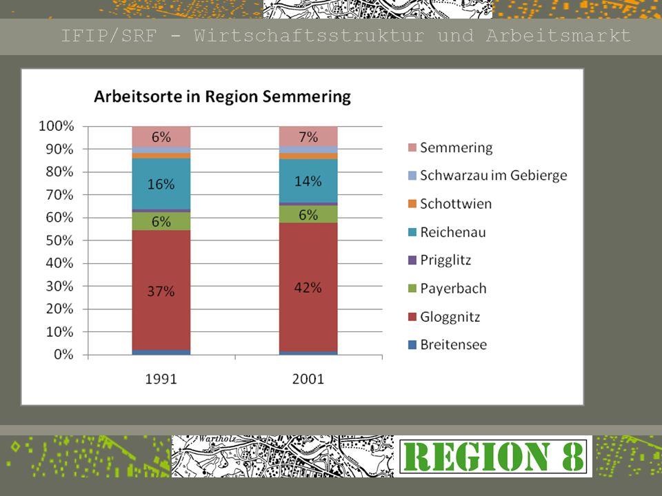 Lindt & Sprüngli Filzhersteller Huyck Wangner ~ 1200 Beschäftigte (von 5700 in der Region) IFIP/SRF - Wirtschaftsstruktur und Arbeitsmarkt