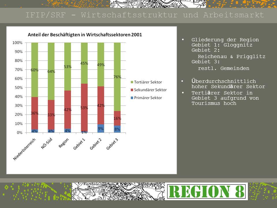 IFIP/SRF - Wirtschaftsstruktur und Arbeitsmarkt Gebiet 1: Gloggnitz Gebiet 2: Reichenau & Prigglitz