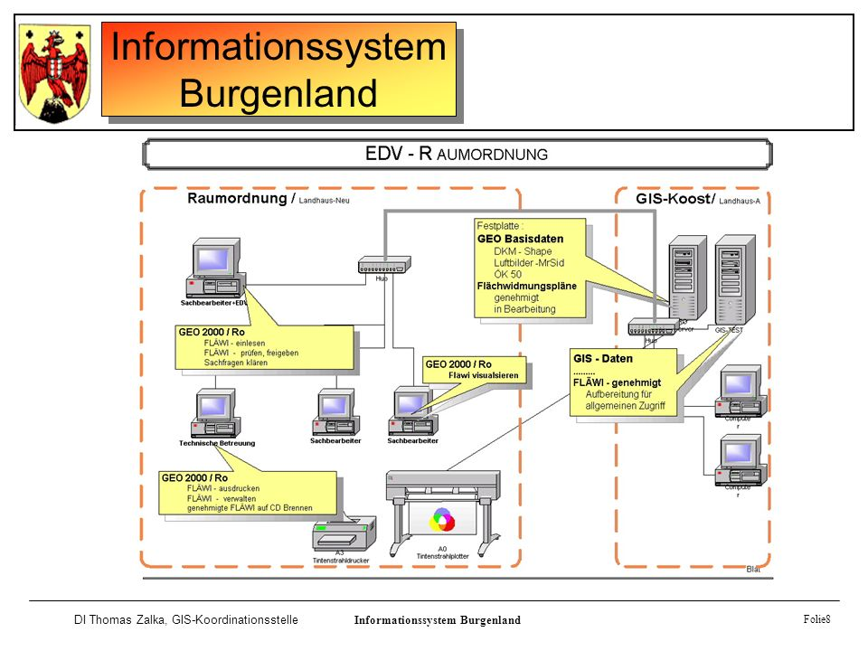 Informationssystem Burgenland DI Thomas Zalka, GIS-KoordinationsstelleInformationssystem Burgenland Folie8