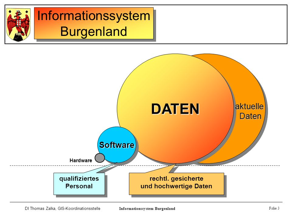 Informationssystem Burgenland DI Thomas Zalka, GIS-KoordinationsstelleInformationssystem Burgenland Software Folie 3 DATENDATEN SoftwareSoftware Hardw