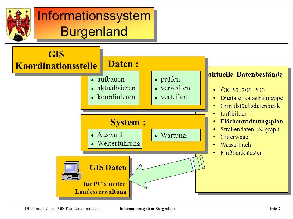 Informationssystem Burgenland DI Thomas Zalka, GIS-KoordinationsstelleInformationssystem Burgenland Folie 6 technisches Konzept der Verwendung von GIS im Amt