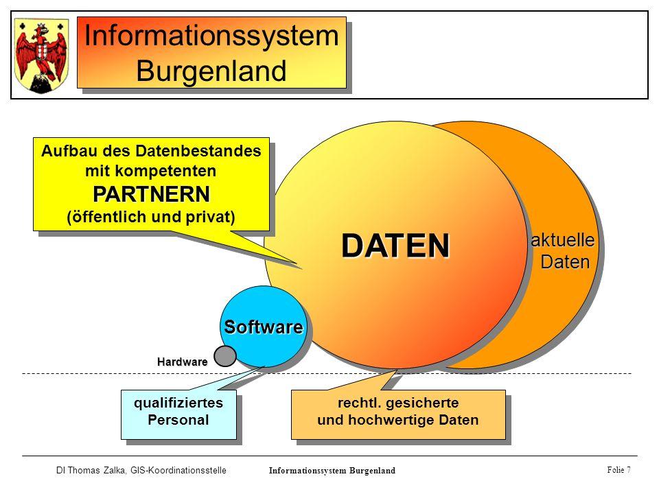Informationssystem Burgenland DI Thomas Zalka, GIS-KoordinationsstelleInformationssystem Burgenland Software Folie 7 DATENDATEN SoftwareSoftware Hardw