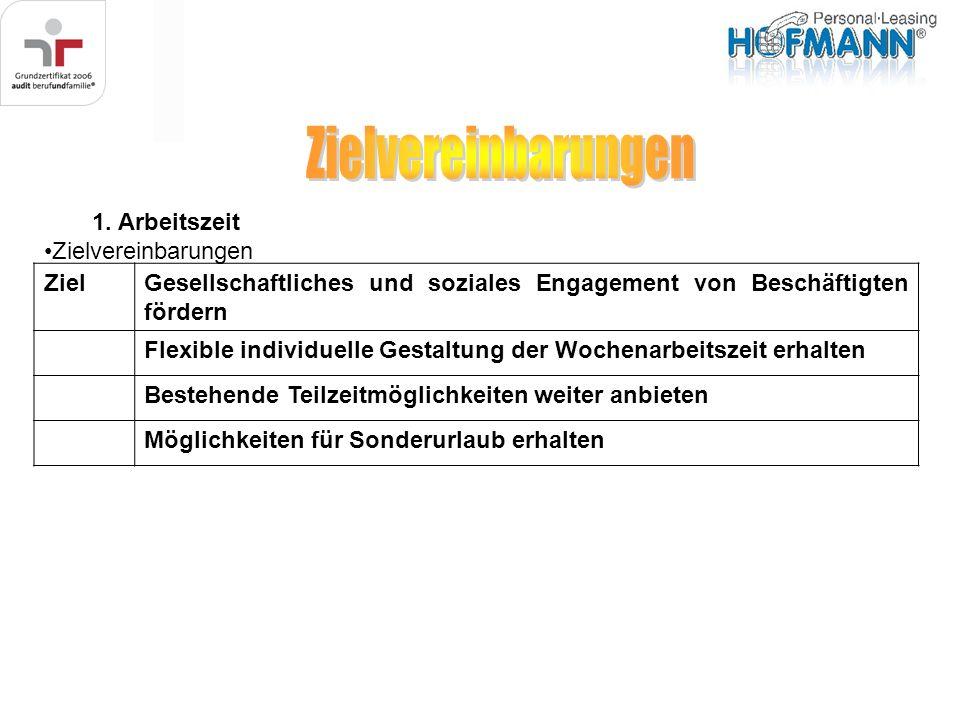 1. Arbeitszeit Zielvereinbarungen ZielGesellschaftliches und soziales Engagement von Beschäftigten fördern Flexible individuelle Gestaltung der Wochen