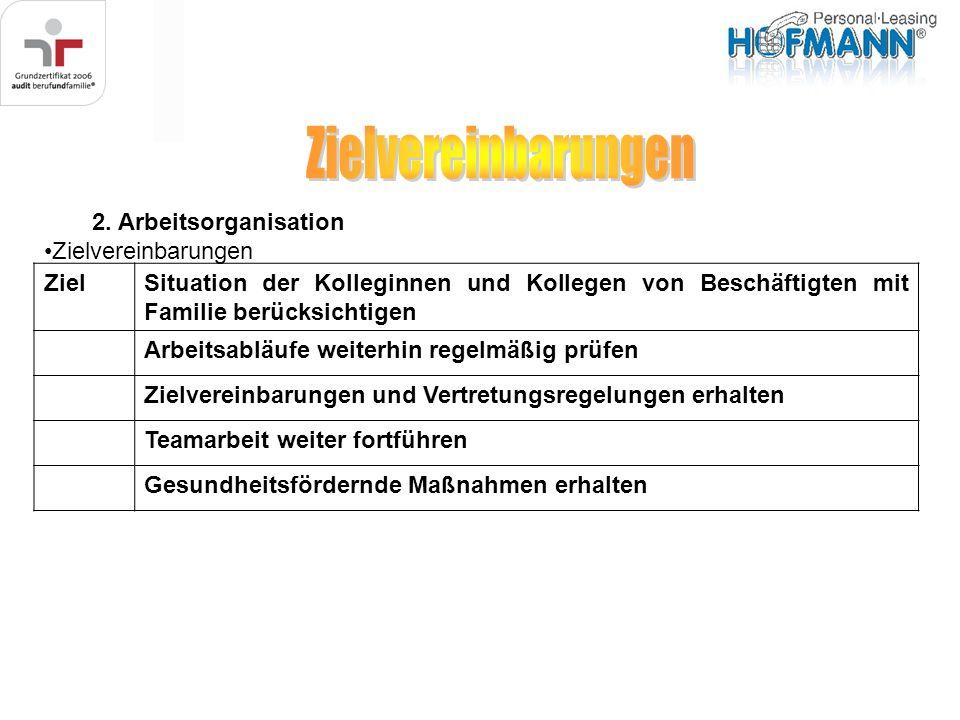 2. Arbeitsorganisation Zielvereinbarungen ZielSituation der Kolleginnen und Kollegen von Beschäftigten mit Familie berücksichtigen Arbeitsabläufe weit