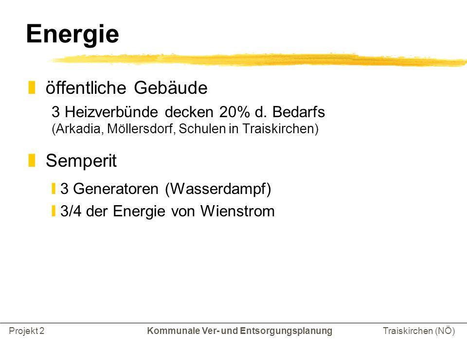 Kommunale Ver- und EntsorgungsplanungProjekt 2Traiskirchen (NÖ) Energie zöffentliche Gebäude 3 Heizverbünde decken 20% d.