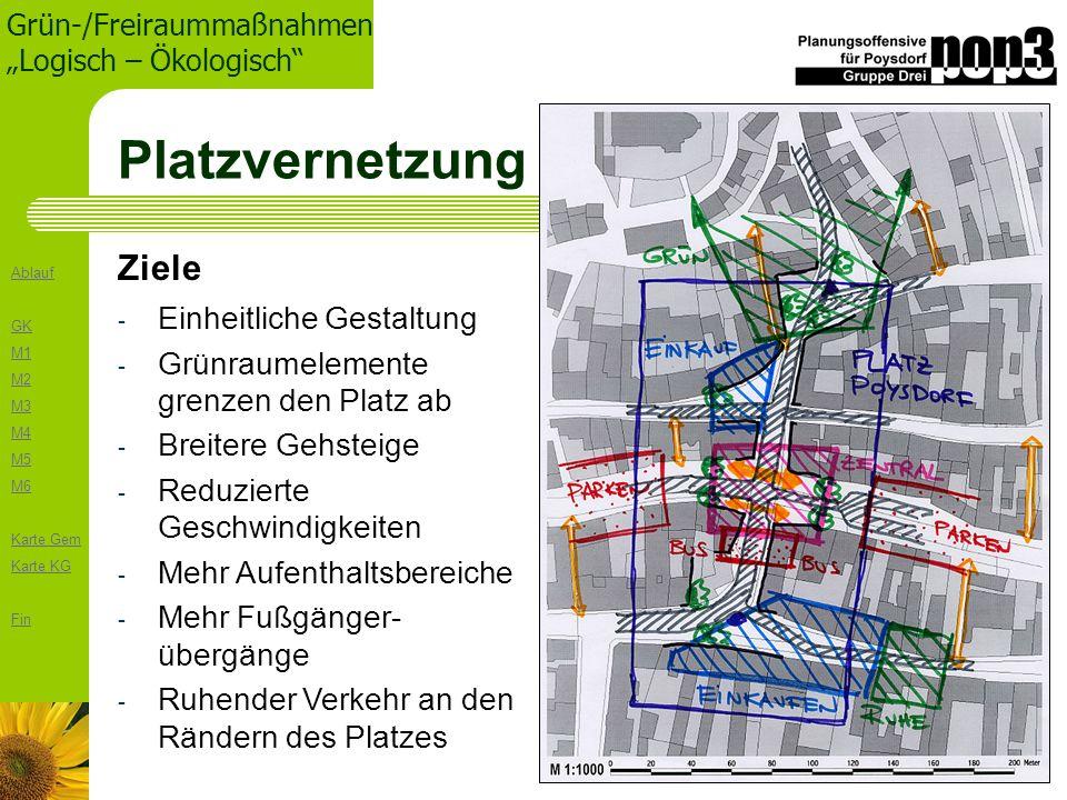 Ablauf GK M1 M2 M3 M4 M5 M6 Karte Gem Karte KG Fin Grün-/Freiraummaßnahmen Logisch – Ökologisch Platzvernetzung - Einheitliche Gestaltung - Grünraumel