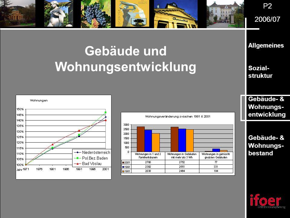 P2 2006/07 Allgemeines Sozial- struktur Gebäude- & Wohnungs- entwicklung Gebäude- & Wohnungs- bestand Gebäude und Wohnungsentwicklung