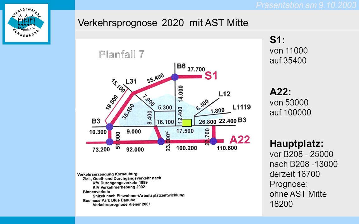 Präsentation am 9.10.2003 Verkehrsprognose 2020 mit AST Mitte S1: von 11000 auf 35400 A22: von 53000 auf 100000 Hauptplatz: vor B208 - 25000 nach B208 -13000 derzeit 16700 Prognose: ohne AST Mitte 18200