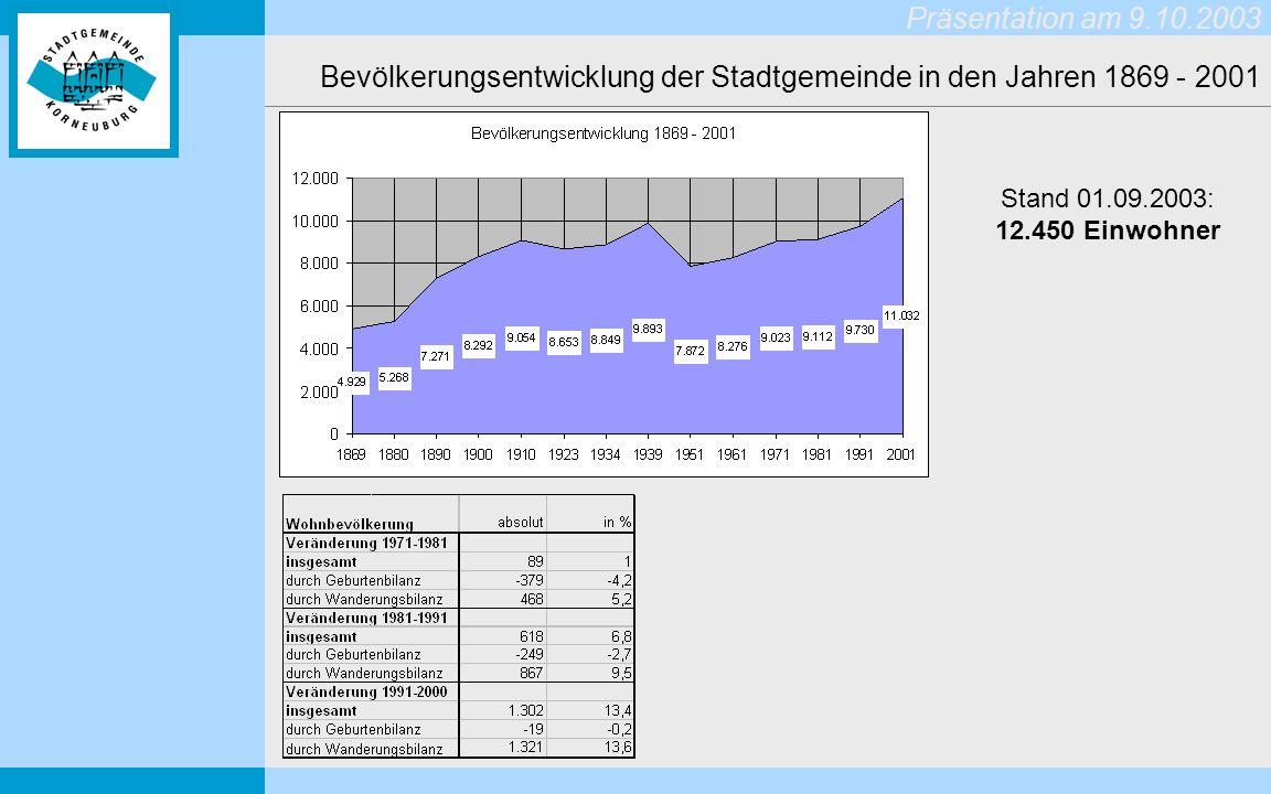 Präsentation am 9.10.2003 Bautätigkeit 1992 - 2001