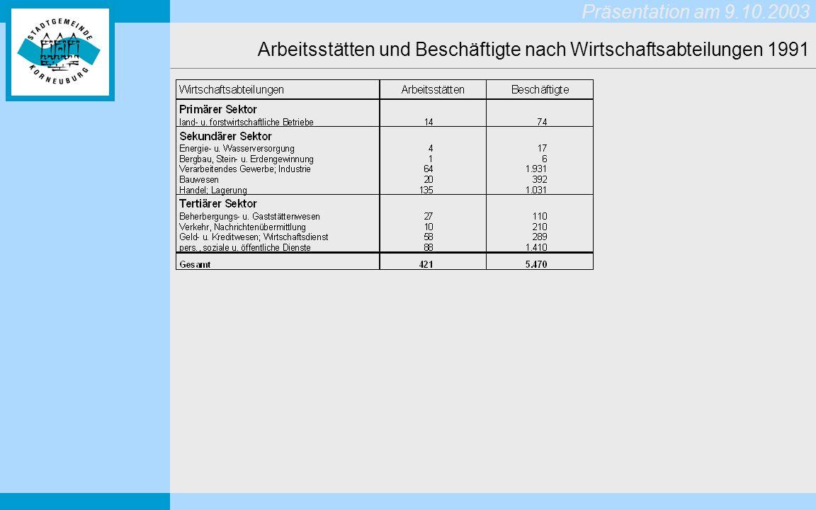 Präsentation am 9.10.2003 Auszug aus dem gültigen RAUMORDNUNGSPROGRAMM (2000) Nutzung der gewidmeten Wohnbaulandreserven (Ziel EW-Dichte: 40 EW/ha) Leitbild: DIE WELLE: Werft: Schaffung einer Freizeit- und Gewerbezone unter Einbindung von Hafen- und wasseraffinen Funktionen Exerzierplatz: Standortaufwertung durch zentrumsnahes Wohnen und Ergänzung mit betrieblichen Einrichtungen, sozialer Infrastruktur und Handelseinrichtungen.