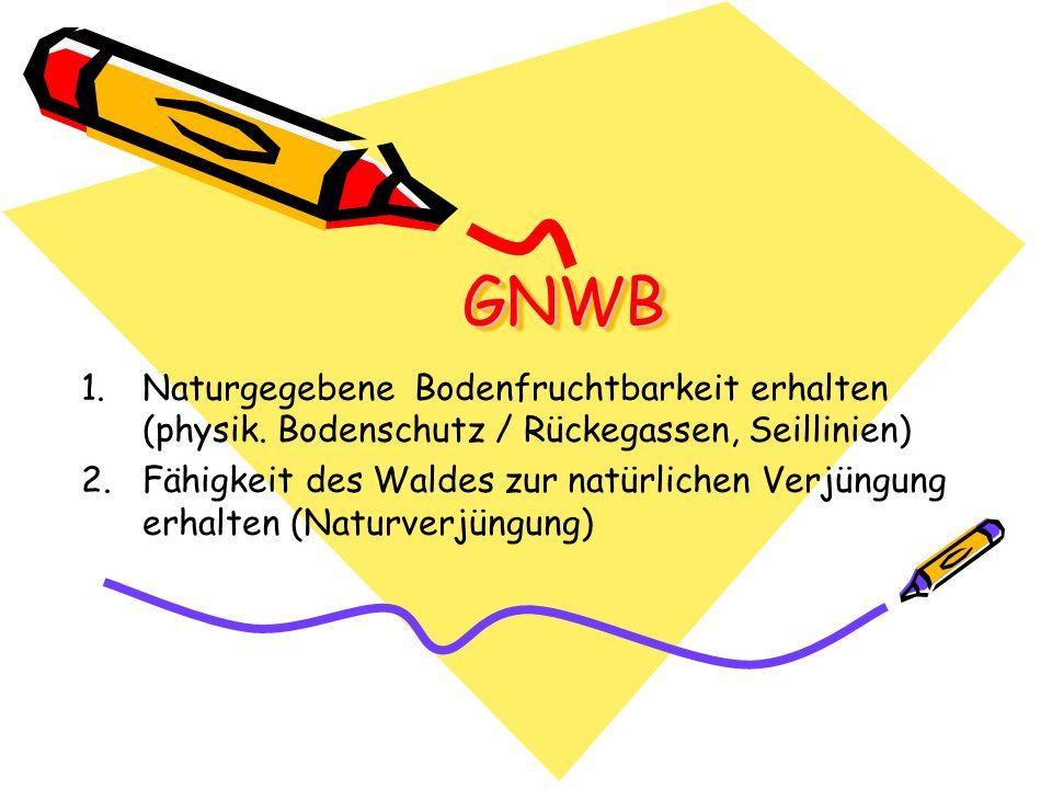 GNWBGNWB 1. 1.Naturgegebene Bodenfruchtbarkeit erhalten (physik.