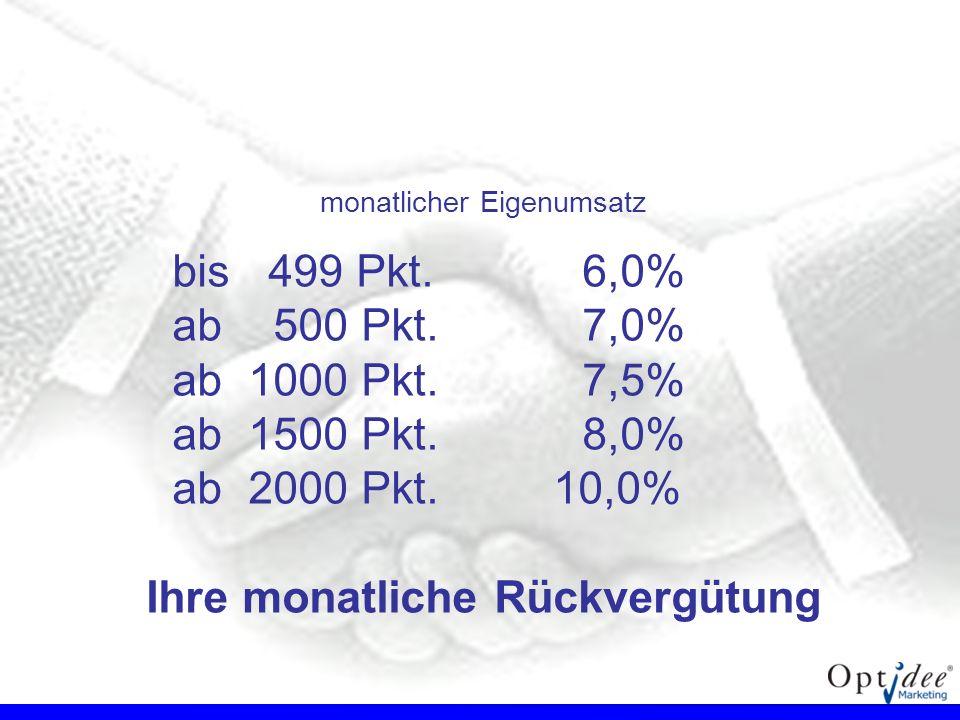 monatlicher Eigenumsatz bis 499 Pkt. 6,0% ab 500 Pkt. 7,0% ab 1000 Pkt. 7,5% ab 1500 Pkt. 8,0% ab 2000 Pkt. 10,0% Ihre monatliche Rückvergütung