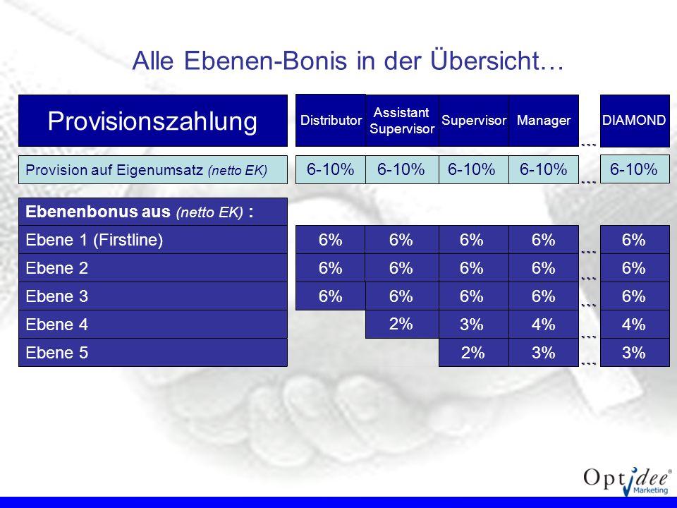 Ebenenbonus aus (netto EK) : Ebene 1 (Firstline)6% Ebene 26% Ebene 36% Ebene 44% Ebene 53% Provision auf Eigenumsatz (netto EK) 6-10% 6% 3% 6% 2% 6% 6