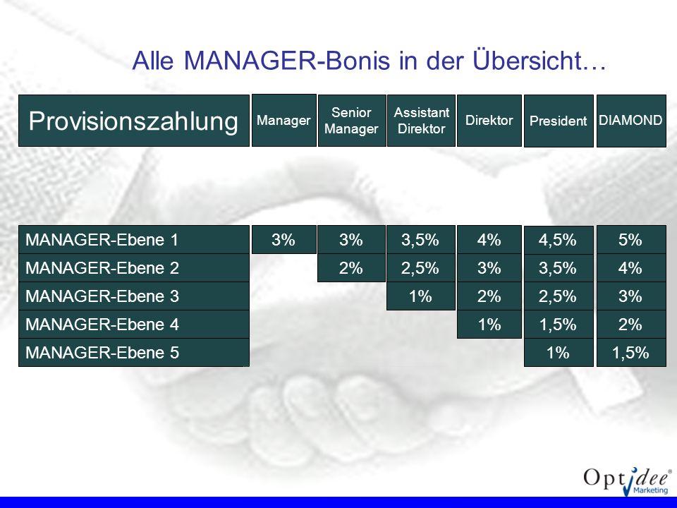 MANAGER-Ebene 13%4% MANAGER-Ebene 23% MANAGER-Ebene 32% MANAGER-Ebene 41% MANAGER-Ebene 5 3,5% 2,5% 1% 3% 2% Provisionszahlung Senior Manager Assistan