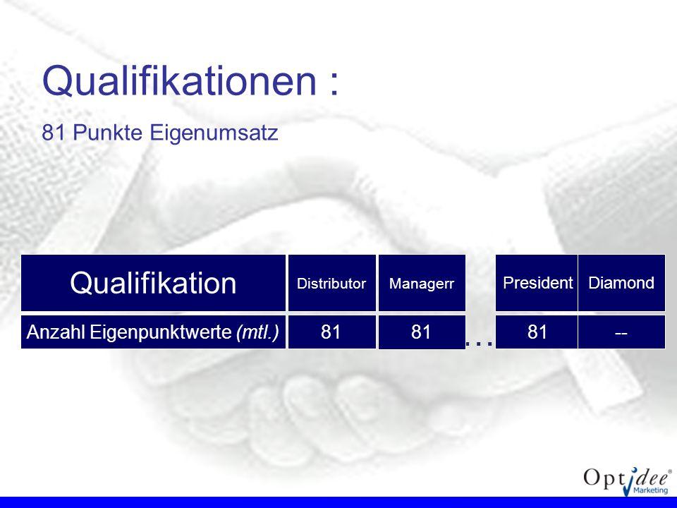 Qualifikationen : 81 Punkte Eigenumsatz President 81 Qualifikation Anzahl Eigenpunktwerte (mtl.) Distributor 81 Diamond -- … Managerr 81