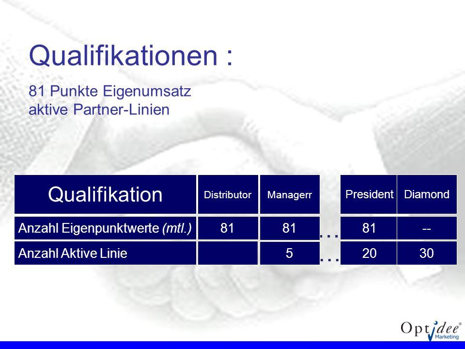 Qualifikationen : 81 Punkte Eigenumsatz aktive Partner-Linien President 81 Qualifikation Anzahl Eigenpunktwerte (mtl.) Distributor 81 Diamond -- … 20A
