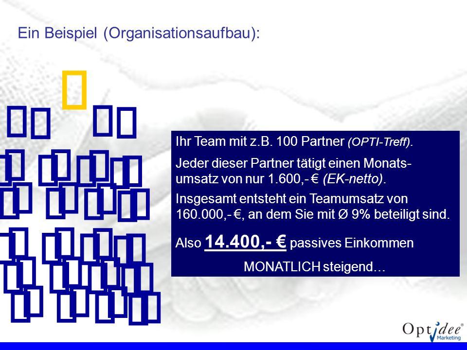 Ein Beispiel (Organisationsaufbau): Ihr Team mit z.B. 100 Partner (OPTI-Treff). Jeder dieser Partner tätigt einen Monats- umsatz von nur 1.600,- (EK-n