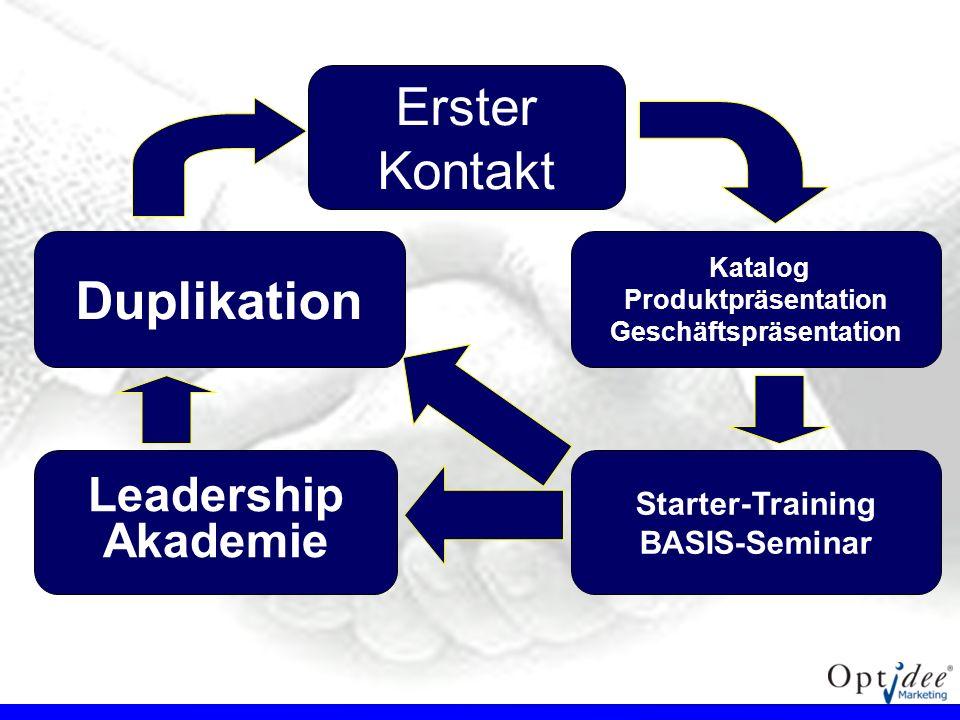 Erster Kontakt Katalog Produktpräsentation Geschäftspräsentation Starter-Training BASIS-Seminar Leadership Akademie Duplikation