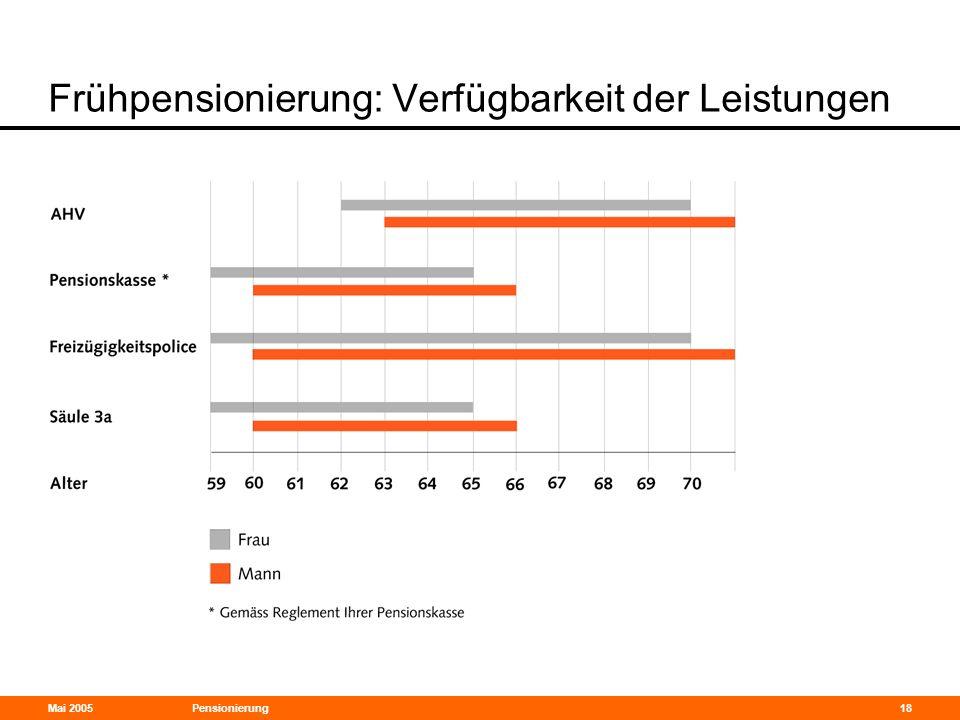 Mai 2005Pensionierung18 Frühpensionierung: Verfügbarkeit der Leistungen