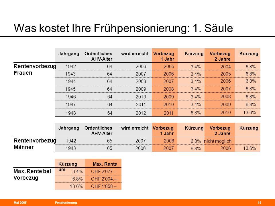 Mai 2005Pensionierung19 Was kostet Ihre Frühpensionierung: 1. Säule Jahrgang Rentenvorbezug Frauen Ordentliches AHV-Alter wird erreichtVorbezug 1 Jahr