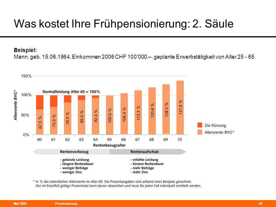 Mai 2005Pensionierung20 Was kostet Ihre Frühpensionierung: 2. Säule Beispiel: Mann, geb. 15.06.1964, Einkommen 2006 CHF 100'000.–, geplante Erwerbstät