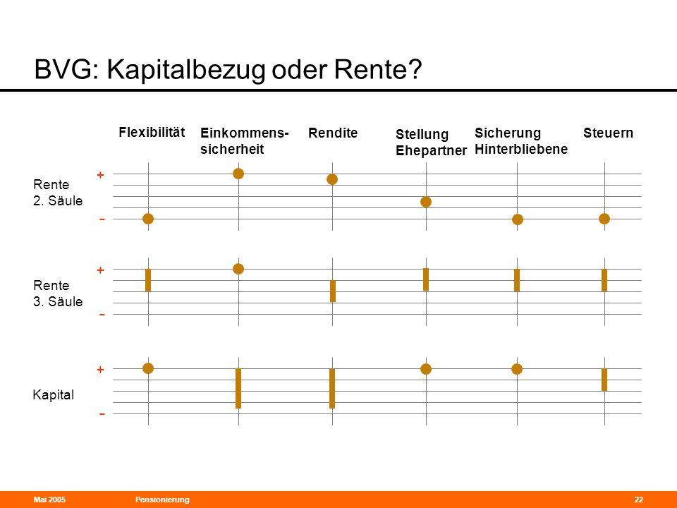 Mai 2005Pensionierung22 BVG: Kapitalbezug oder Rente? Rente 2. Säule + - Rente 3. Säule Kapital Flexibilität Einkommens- sicherheit Rendite Stellung E
