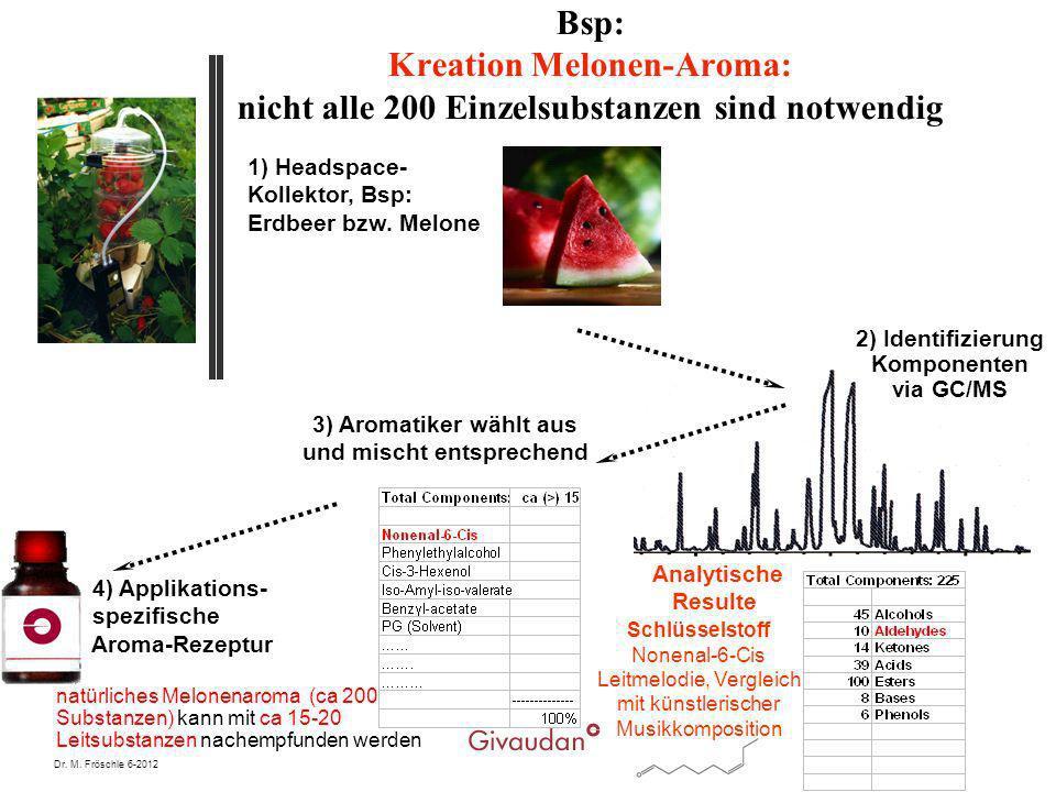 Dr. M. Fröschle 6-2012 4) Applikations- spezifische Aroma-Rezeptur 2) Identifizierung Komponenten via GC/MS Analytische Resulte 3) Aromatiker wählt au