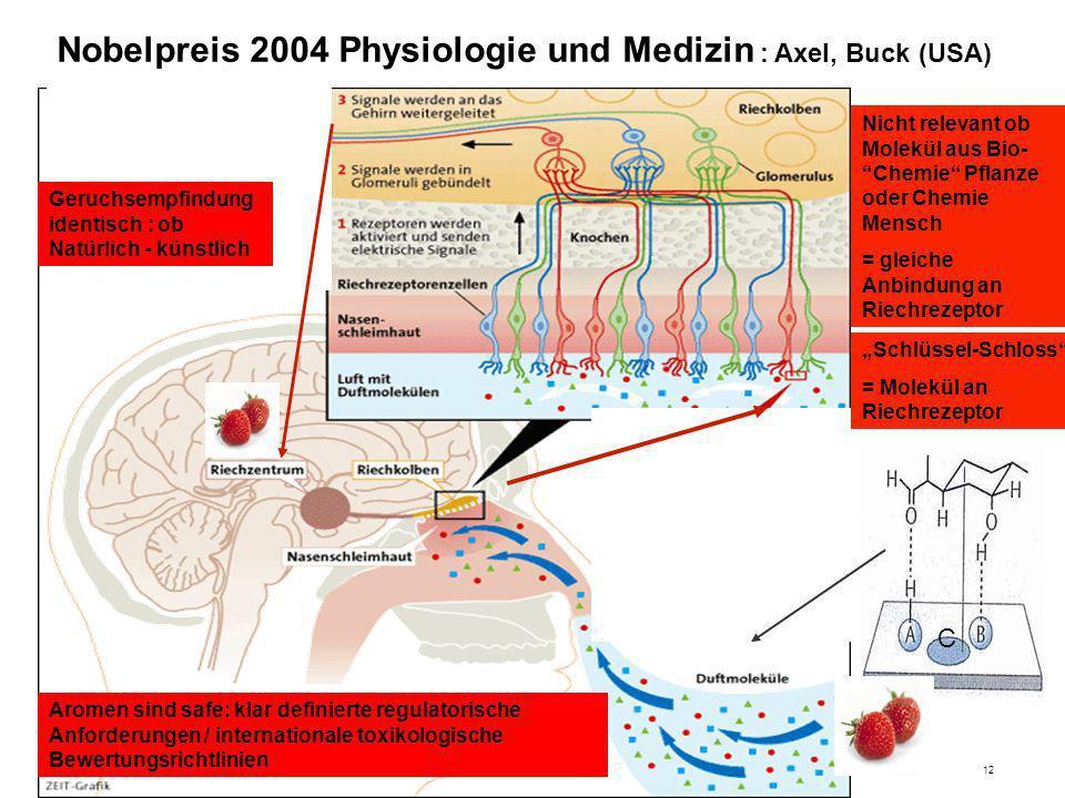 Dr. M. Fröschle 6-201212 Nobelpreis 2004 Physiologie und Medizin : Axel, Buck (USA) Schlüssel-Schloss an Riechrezeptor C Aromen sind safe: klar defini