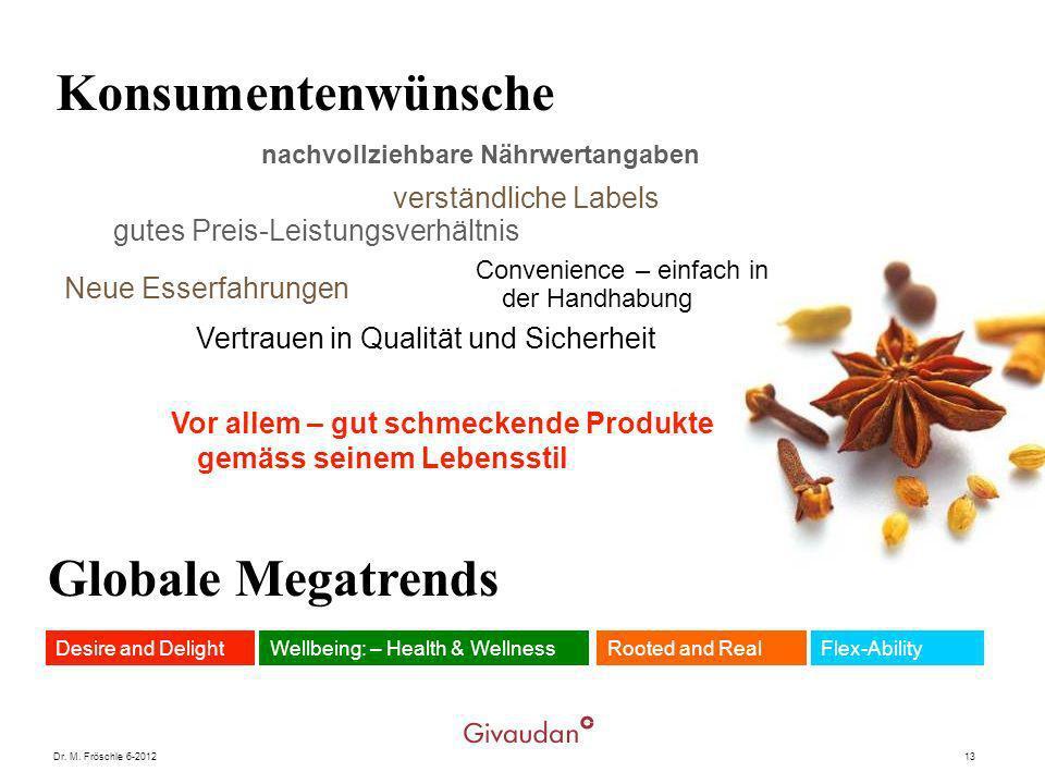 Dr. M. Fröschle 6-201213 Konsumentenwünsche nachvollziehbare Nährwertangaben verständliche Labels gutes Preis-Leistungsverhältnis Convenience – einfac