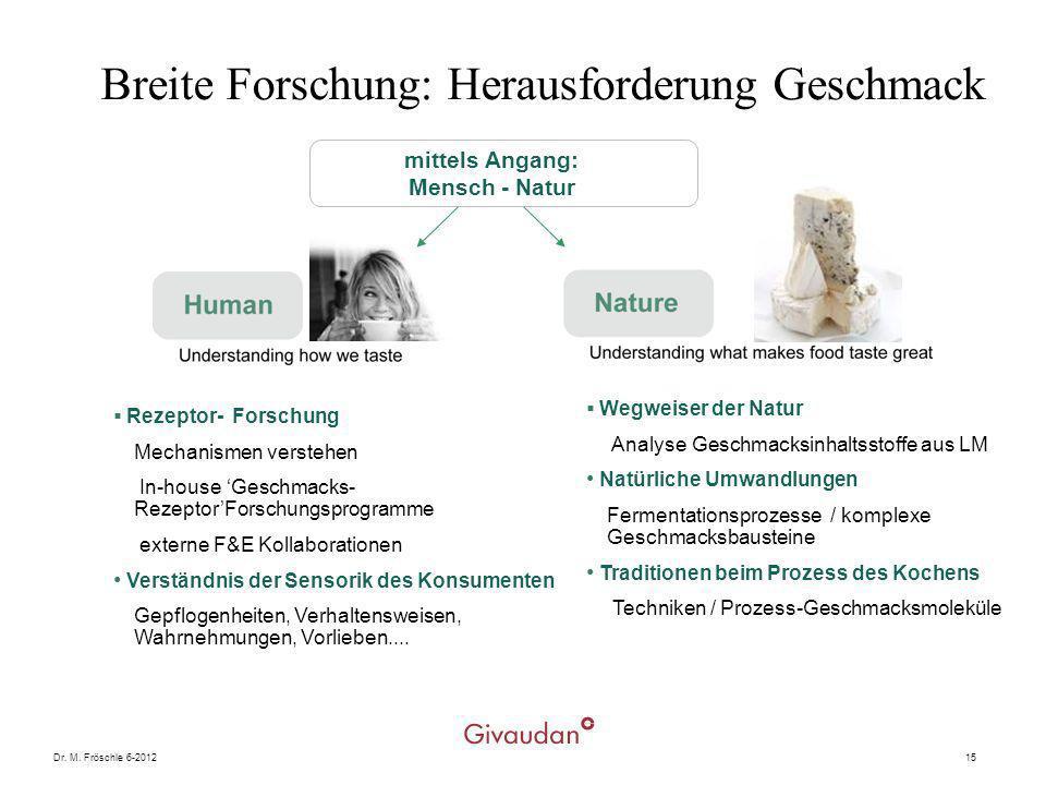 Dr. M. Fröschle 6-201215 Breite Forschung: Herausforderung Geschmack mittels Angang: Mensch - Natur Rezeptor- Forschung Mechanismen verstehen In-house