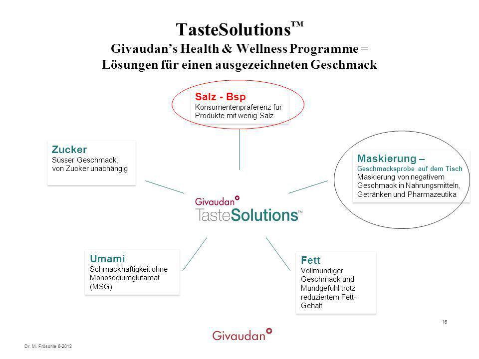 Dr. M. Fröschle 6-2012 16 TasteSolutions Givaudans Health & Wellness Programme = Lösungen für einen ausgezeichneten Geschmack Salz - Bsp Konsumentenpr