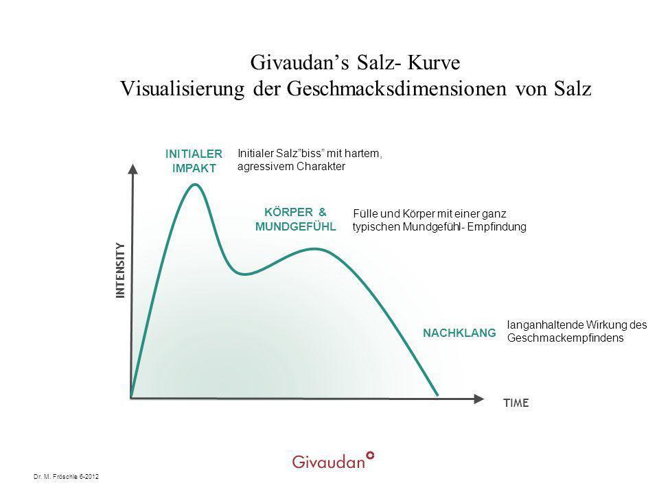 Dr. M. Fröschle 6-2012 Givaudans Salz- Kurve Visualisierung der Geschmacksdimensionen von Salz INTENSITY TIME INITIALER IMPAKT NACHKLANG KÖRPER & MUND
