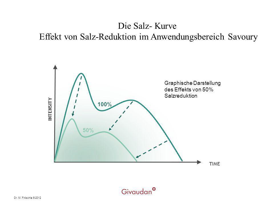 Dr. M. Fröschle 6-2012 INTENSITY TIME 100% 50% Graphische Darstellung des Effekts von 50% Salzreduktion Die Salz- Kurve Effekt von Salz-Reduktion im A